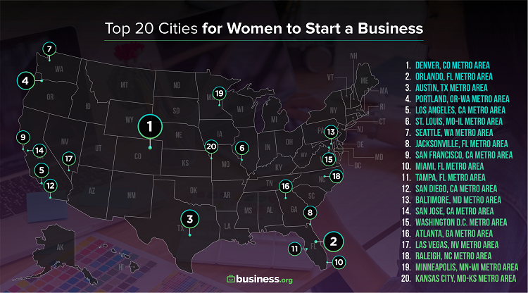 Denver Ranks as the Best City for Women to Start a Business